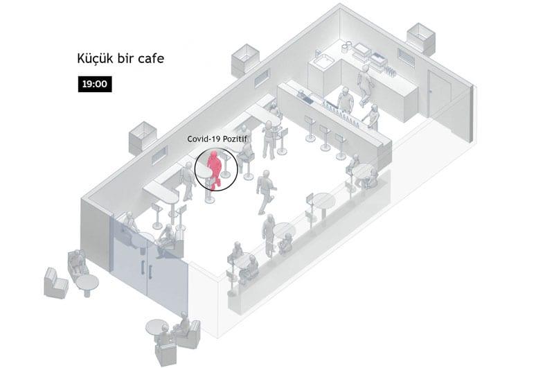 Koronavirüs Kafede Nasıl Yayılır - 1. Aşama