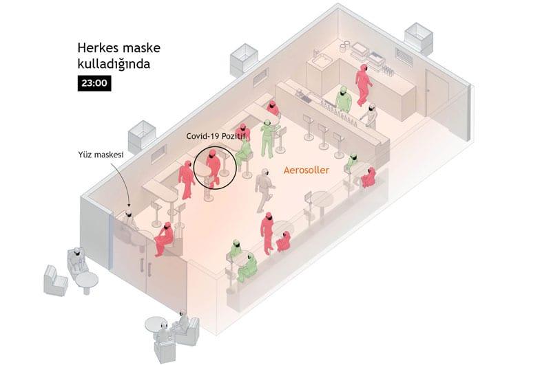 Koronavirüs Kafede Nasıl Yayılır - 3. Aşama
