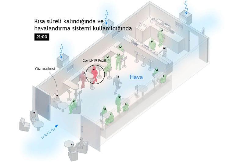 Koronavirüs Kafede Nasıl Yayılır - 4. Aşama