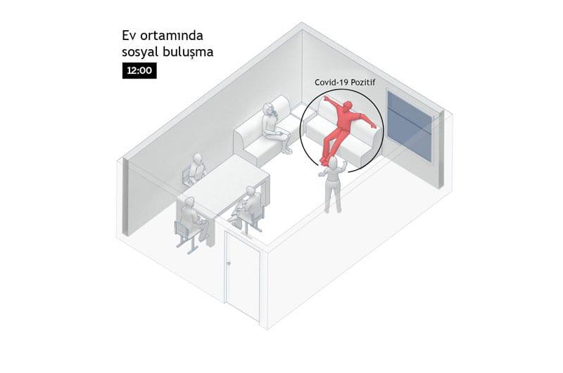 Koronavirüs Odada Nasıl Yayılır - 1. Aşama
