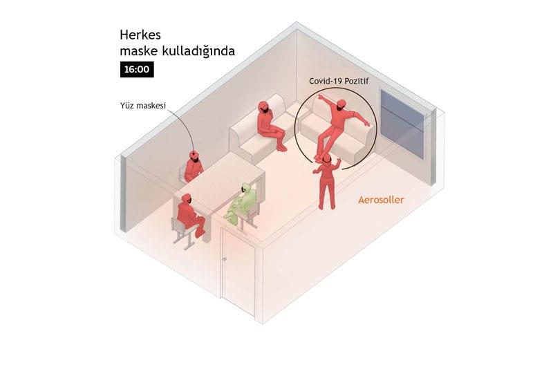 Koronavirüs Odada Nasıl Yayılır - 3. Aşama