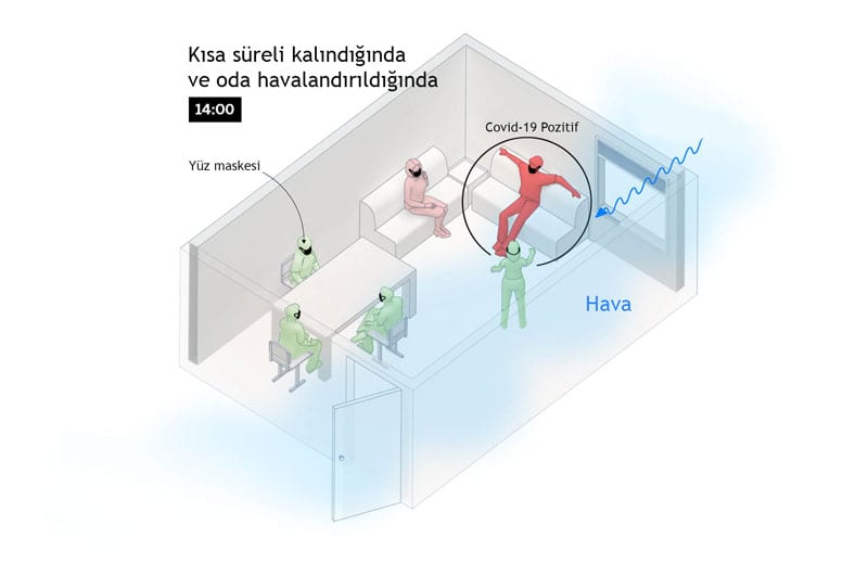 Koronavirüs Odada Nasıl Yayılır - 4. Aşama