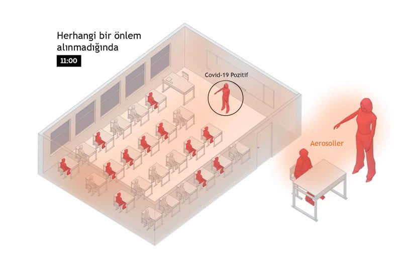 Koronavirüs Okulda Nasıl Yayılır - 2. Aşama