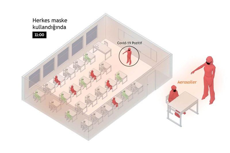 Koronavirüs Okulda Nasıl Yayılır - 3. Aşama