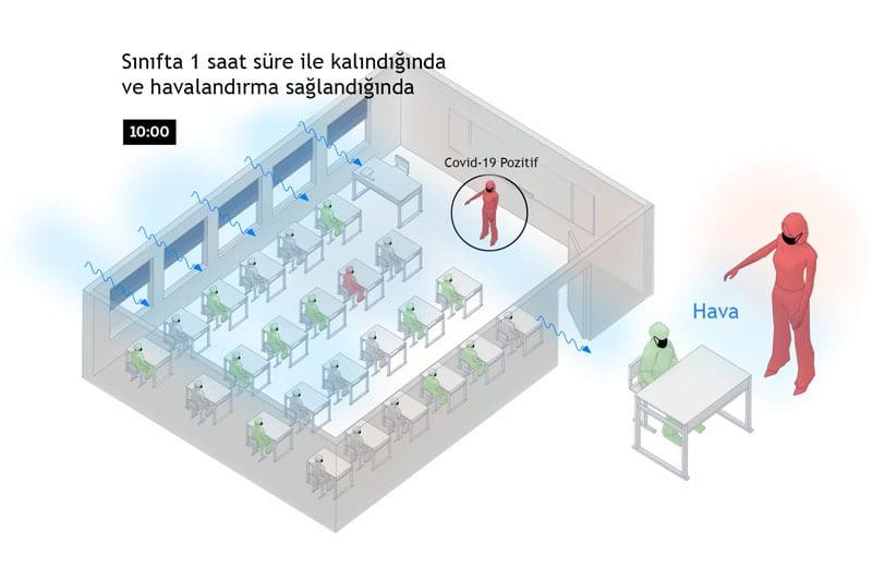 Koronavirüs Okulda Nasıl Yayılır - 4. Aşama