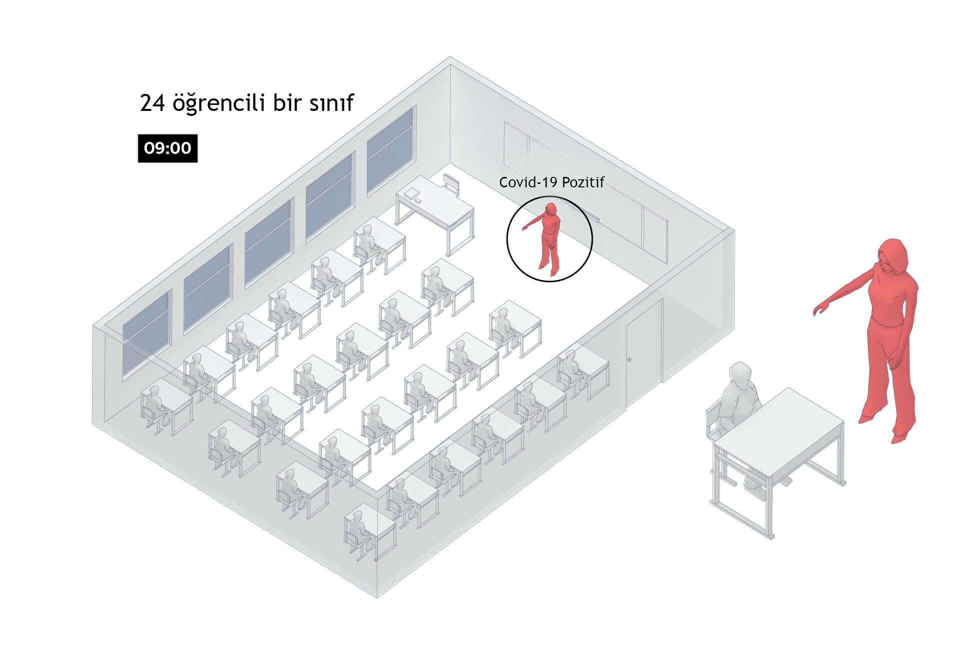 Koronavirüs Okulda Nasıl Yayılır - 1. Aşama
