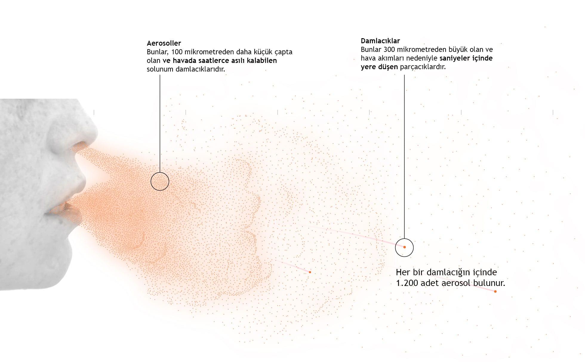 Koronavirüs Aerosoller - Damlacıklar